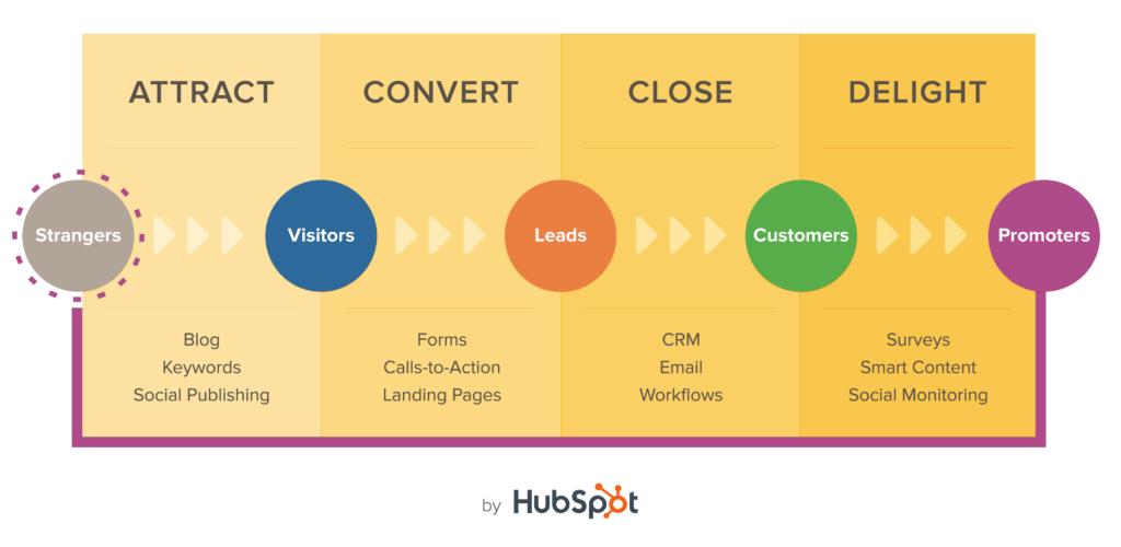 Processo Inbound Marketing